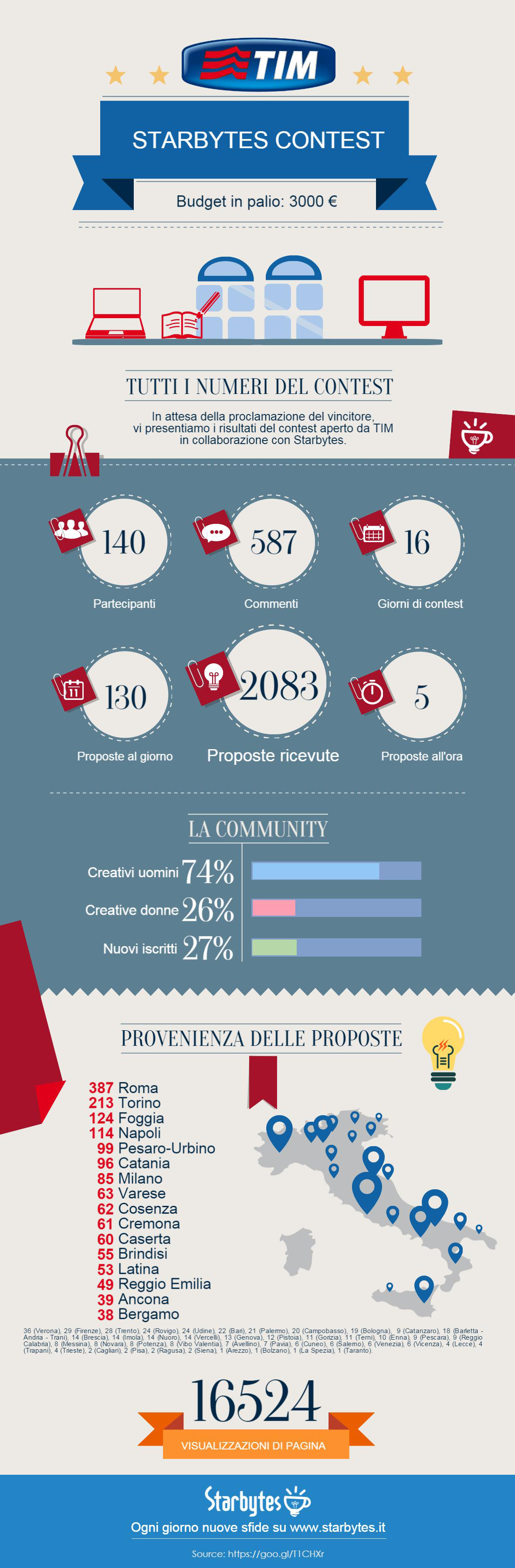 Infografica contest di TIM